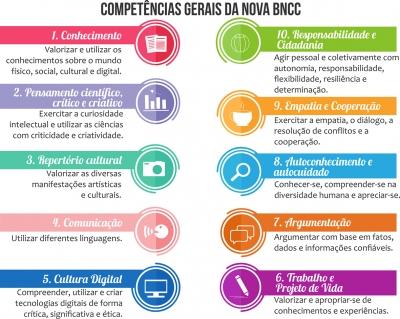 Novas Competências da Base Nacional Comum Curricular (BNCC)